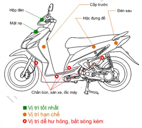 Các vị trí thường gắn định vị xe máy Bí Mật Nhất